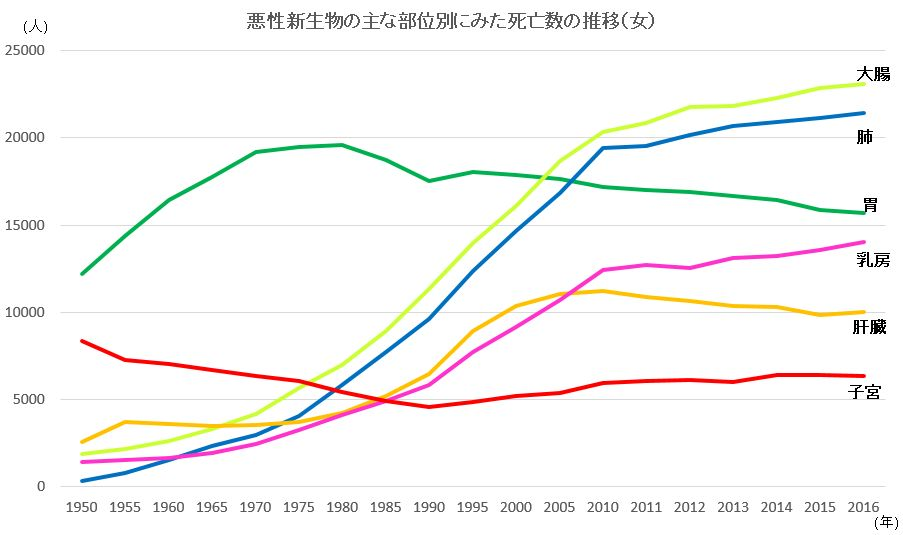 悪性新生物の主な部位別にみた死亡数の推移(女)