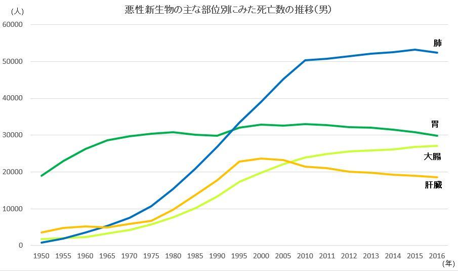 悪性新生物の主な部位別にみた死亡数の推移(男)